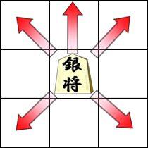 銀将(ぎんしょう)の動き方